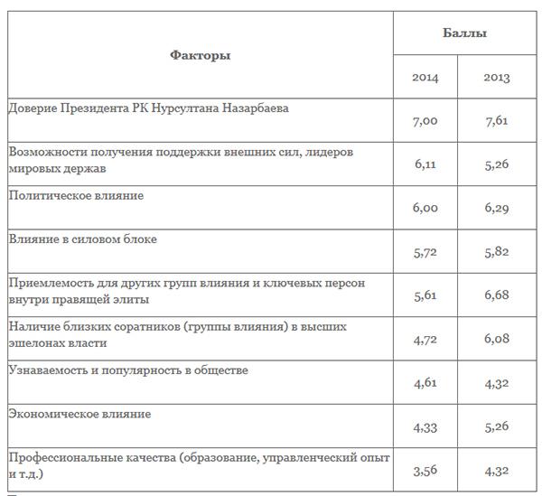 В очередь за белой кошмой?.. Рейтинг вероятных преемников президента Казахстана Нурсултана Назарбаева