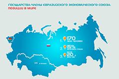 Pro и contra... Эксперты о ходе евразийской интеграции